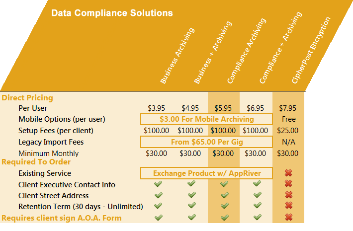 appriver data compliance solutions