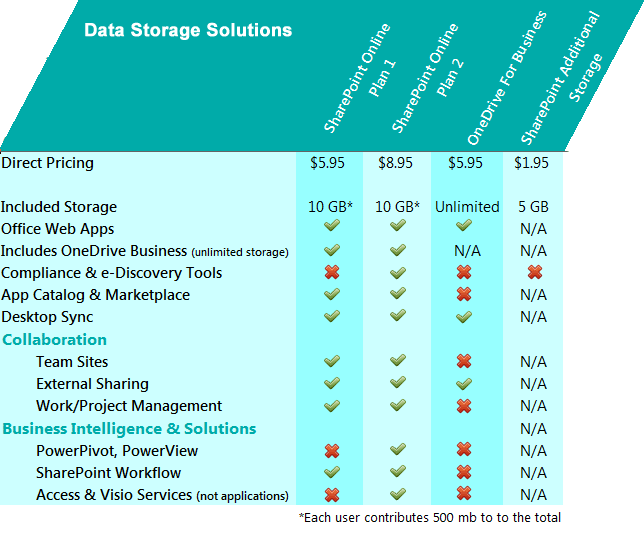 appriver data storage solutions